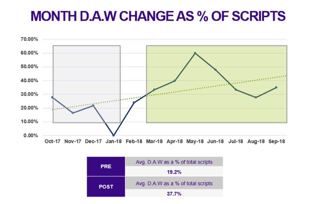 DAW Change Trends