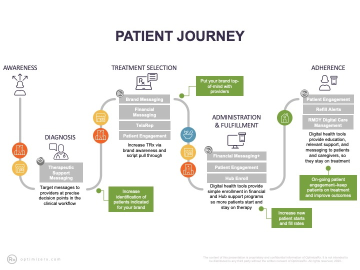 Life_Cycle_Patient_Journey
