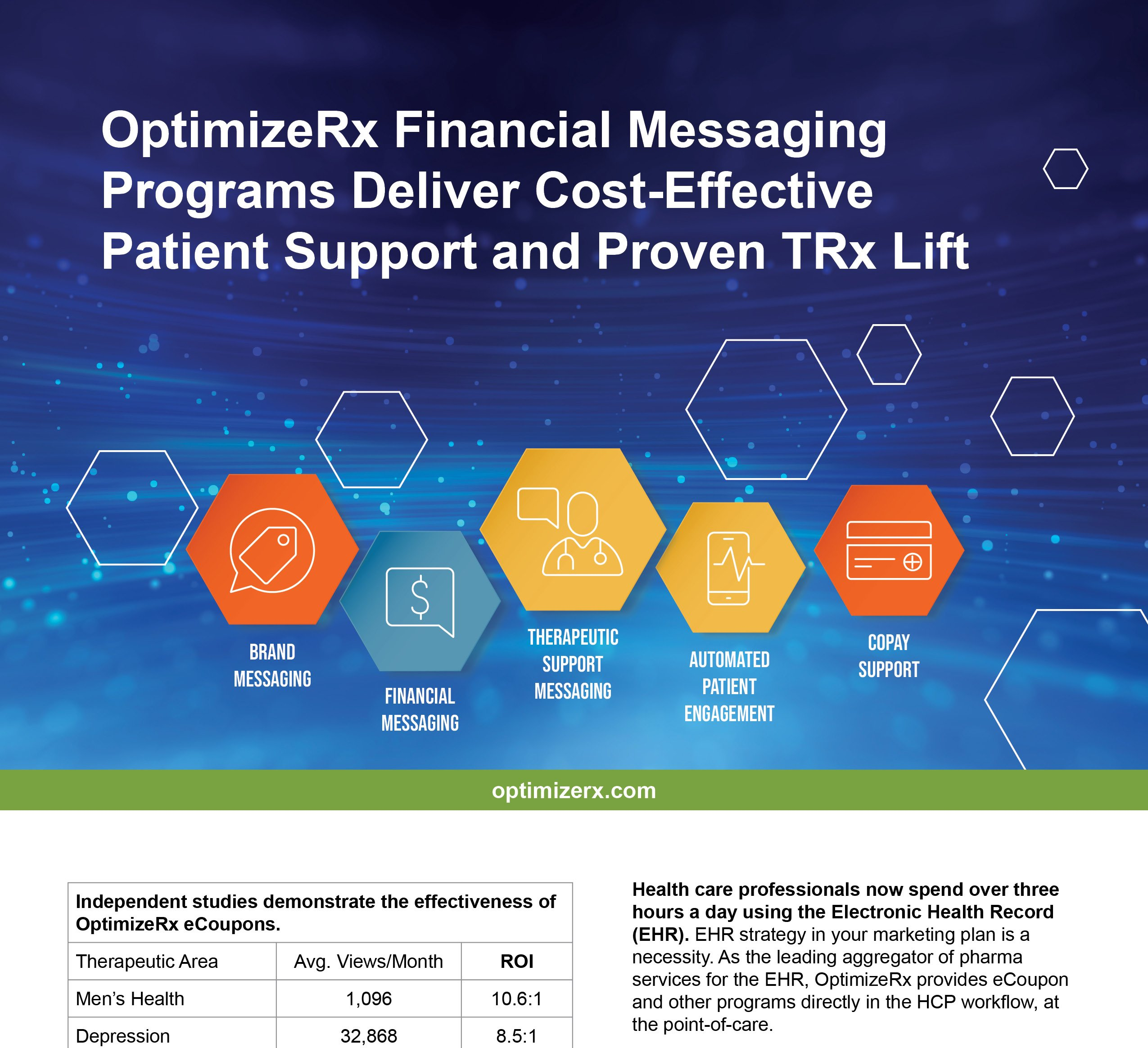 OPRX Financial Messaging Programs Deliver Cost Effective Patient Support